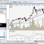 ChartNexus – A Must Have Software for Beginner in Stock Market